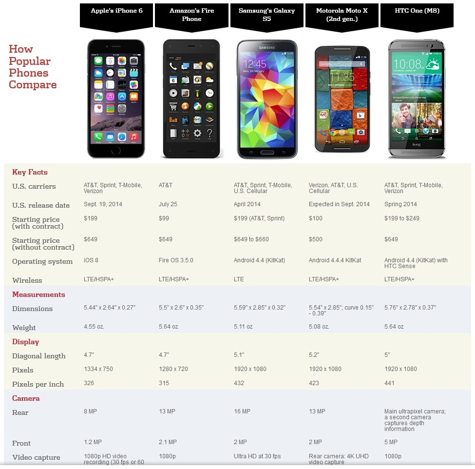 iPhone 6 vs Popular Flagships