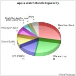 apple watch bands popularity