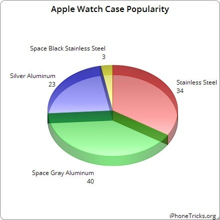 Space Gray Case & Black Sports Band The Most Popular Apple Watch Purchases