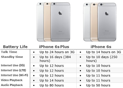 iPhone 6S or iPhone 6S Plus? Pros and Cons! | iPhoneTricks.org