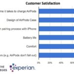 airpods customer satisfaction detailed survey