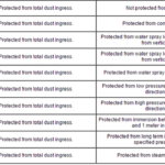 ingress protection scale for liquids