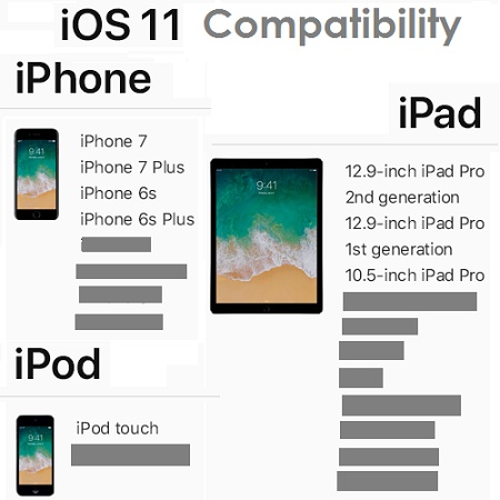 Ios 11 Compatibility Breakdown See Which Iphone Ipad And