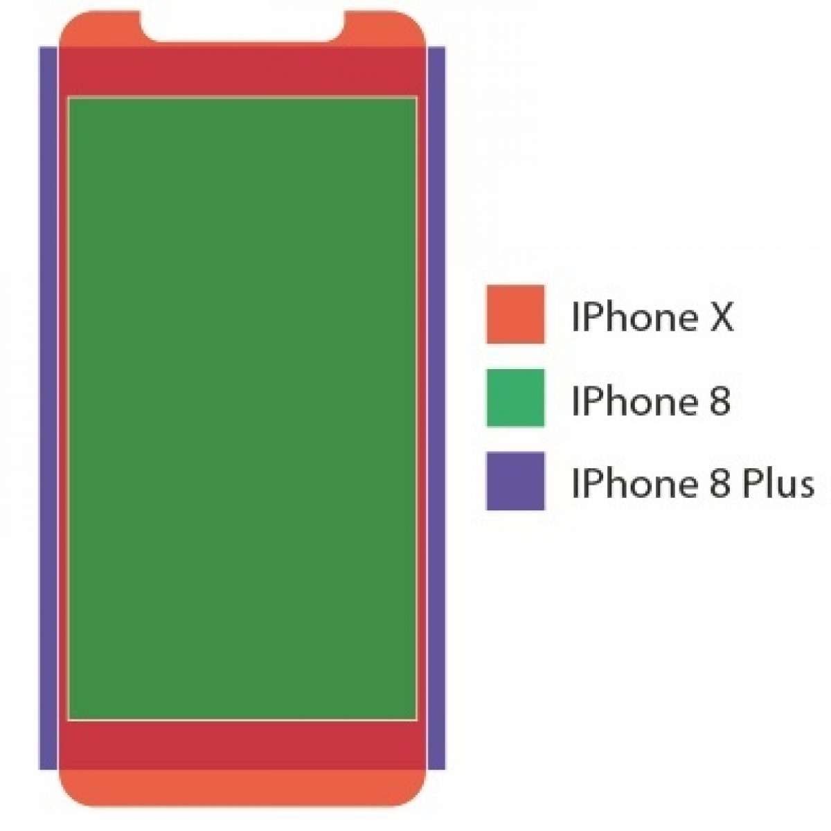 Iphone X Iphone 8 And Iphone 8 Plus Screen Comparison