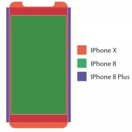 iphone x, iphone 8 and iphone 8 plus screen size comparison