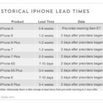 iphone x pre-order vs other similar campaigns